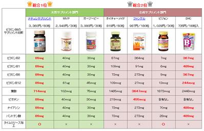 ビタミンB6のサプリメント比較。